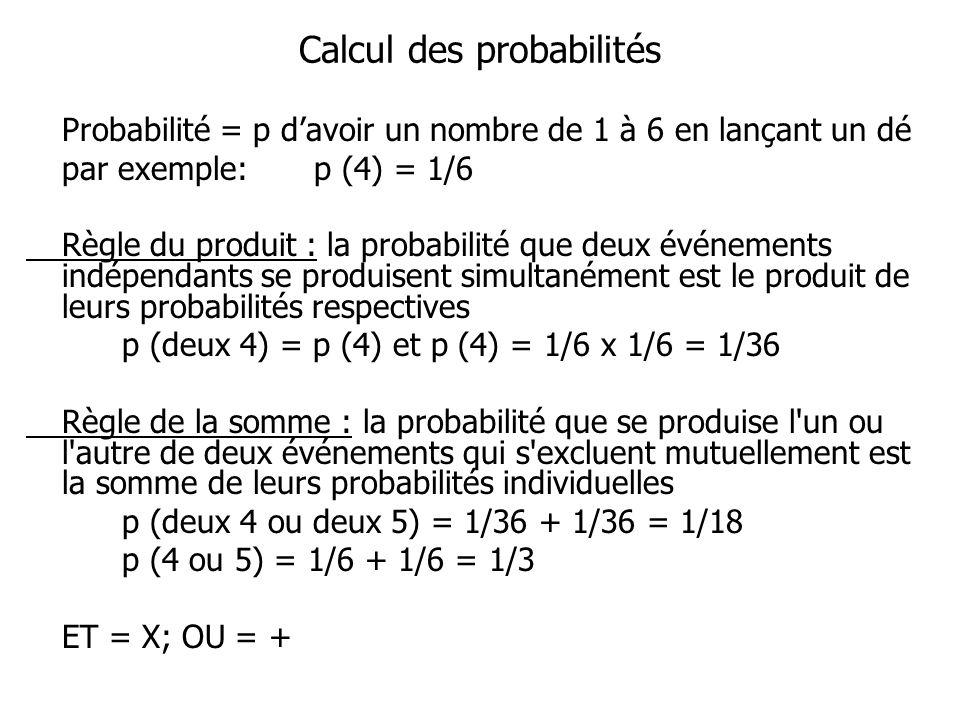 Calcul des probabilités Probabilité = p davoir un nombre de 1 à 6 en lançant un dé par exemple:p (4) = 1/6 Règle du produit : la probabilité que deux événements indépendants se produisent simultanément est le produit de leurs probabilités respectives p (deux 4) = p (4) et p (4) = 1/6 x 1/6 = 1/36 Règle de la somme : la probabilité que se produise l un ou l autre de deux événements qui s excluent mutuellement est la somme de leurs probabilités individuelles p (deux 4 ou deux 5) = 1/36 + 1/36 = 1/18 p (4 ou 5) = 1/6 + 1/6 = 1/3 ET = X; OU = +