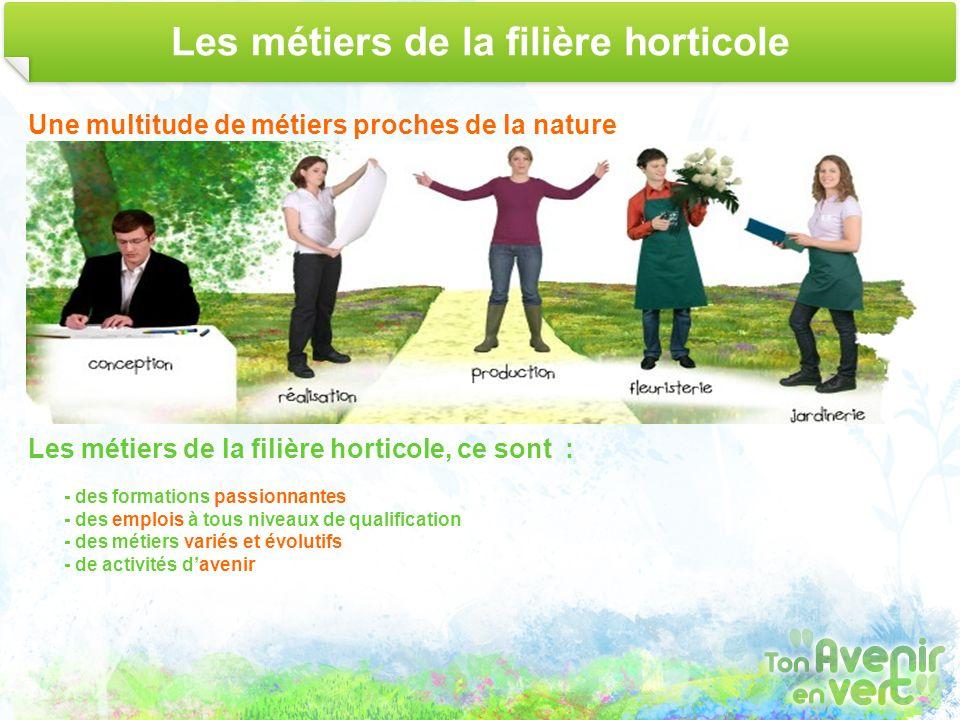 Les métiers de la filière horticole Une multitude de métiers proches de la nature Les métiers de la filière horticole, ce sont : - des formations pass