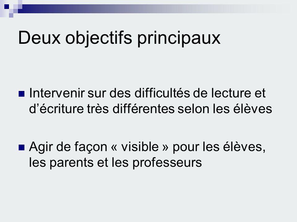 Deux objectifs principaux Intervenir sur des difficultés de lecture et décriture très différentes selon les élèves Agir de façon « visible » pour les