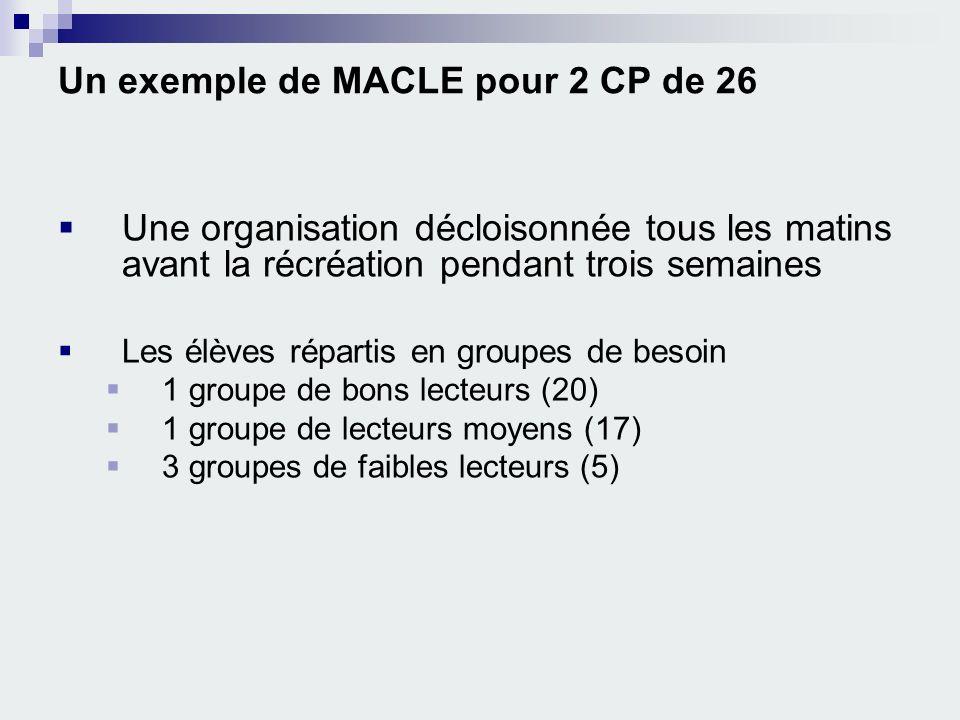 Un exemple de MACLE pour 2 CP de 26 Une organisation décloisonnée tous les matins avant la récréation pendant trois semaines Les élèves répartis en gr