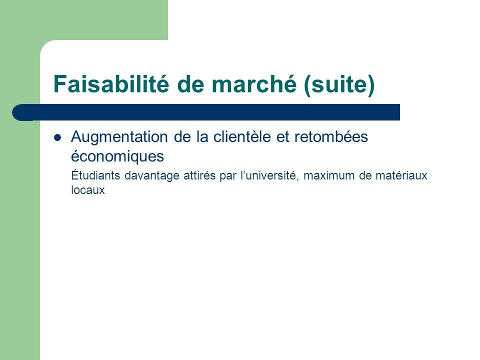 Faisabilité de marché (suite) Augmentation de la clientèle et retombées économiques Étudiants davantage attirés par luniversité, maximum de matériaux