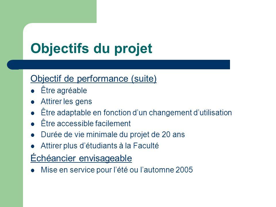 Objectifs du projet Objectif de performance (suite) Être agréable Attirer les gens Être adaptable en fonction dun changement dutilisation Être accessi
