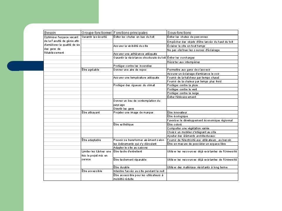 Faisabilité sociale et environnementale Étude dimpact Impacts sociaux positifs Avantage pour les pauses des étudiants et professeurs Donner une aire de repos au 5 ième étage de la Faculté Rehausser limage de la Faculté, de lUniversité Fierté de la communauté universitaire Impacts écologiques positifs Limitation dutilisation de nouvelles ressources naturelles Recyclage de matériaux considérés désuets Source dénergie propre Impacts négatifs?