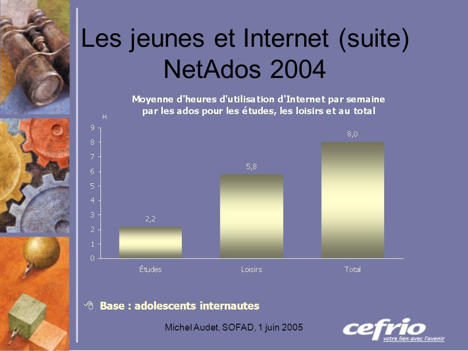 Michel Audet, SOFAD, 1 juin 2005 Les jeunes et Internet (suite) NetAdos 2004 Base : adolescents internautes