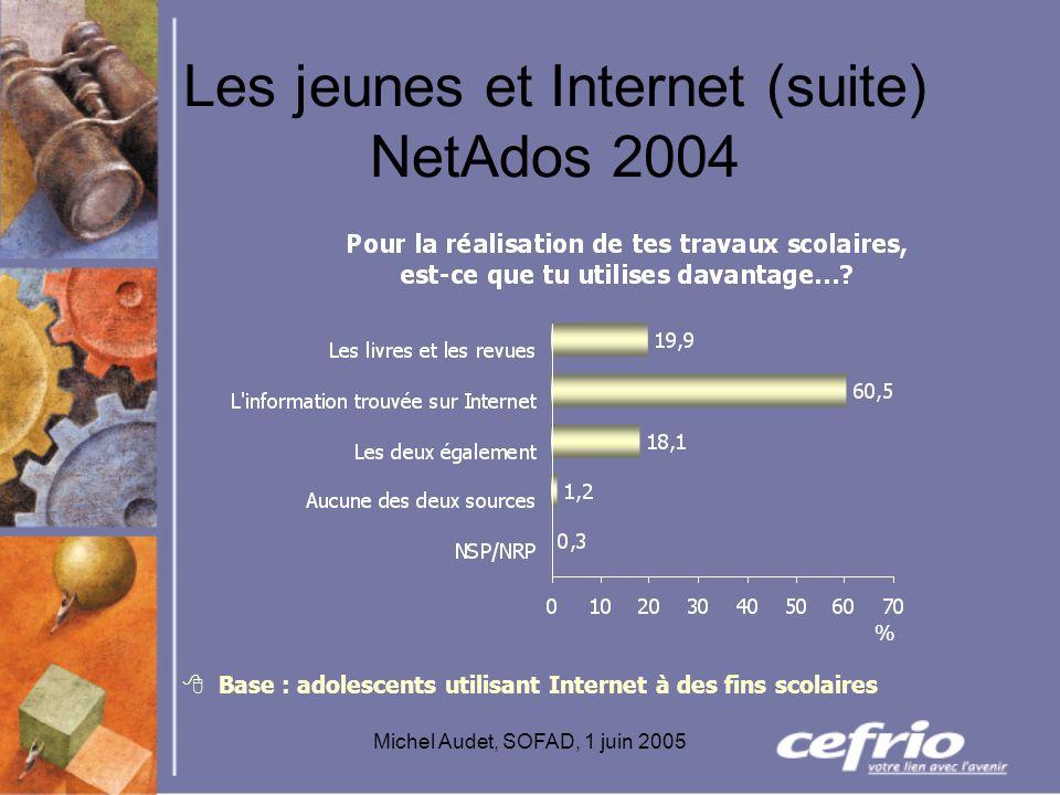 Michel Audet, SOFAD, 1 juin 2005 Les jeunes et Internet (suite) NetAdos 2004 Base : adolescents utilisant Internet à des fins scolaires %