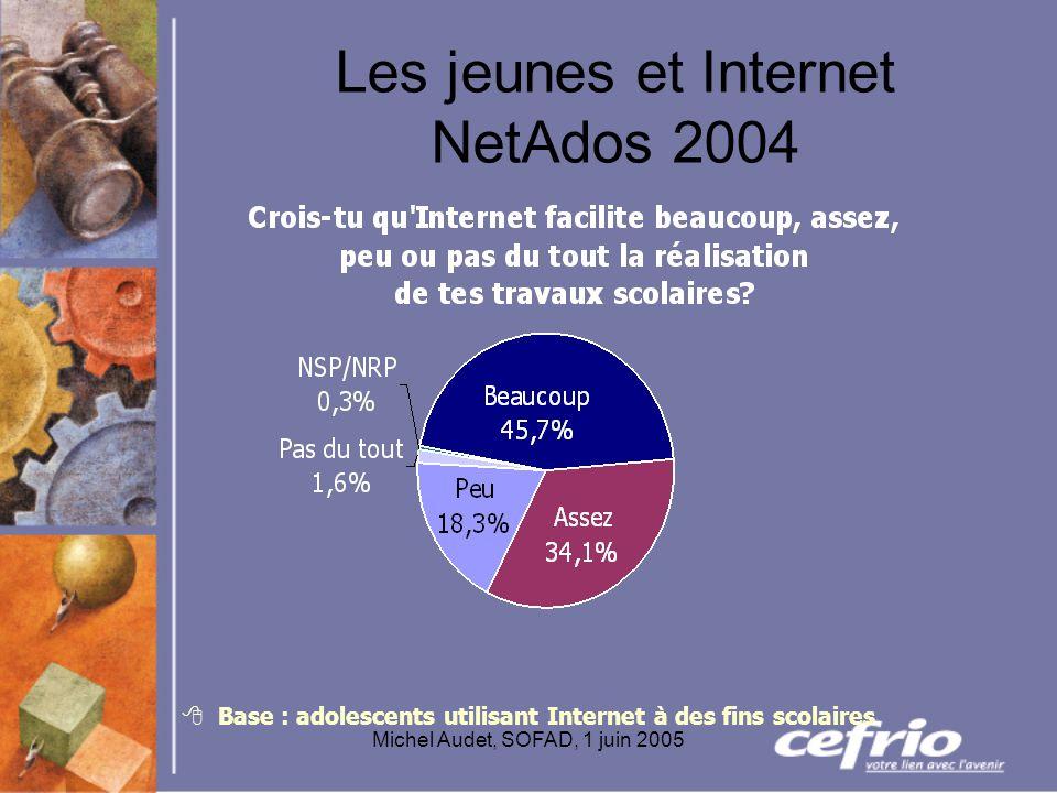 Michel Audet, SOFAD, 1 juin 2005 Les jeunes et Internet NetAdos 2004 Base : adolescents utilisant Internet à des fins scolaires