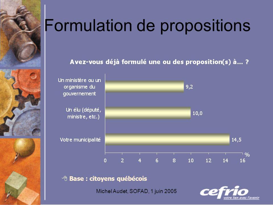 Michel Audet, SOFAD, 1 juin 2005 Formulation de propositions Base : citoyens québécois %
