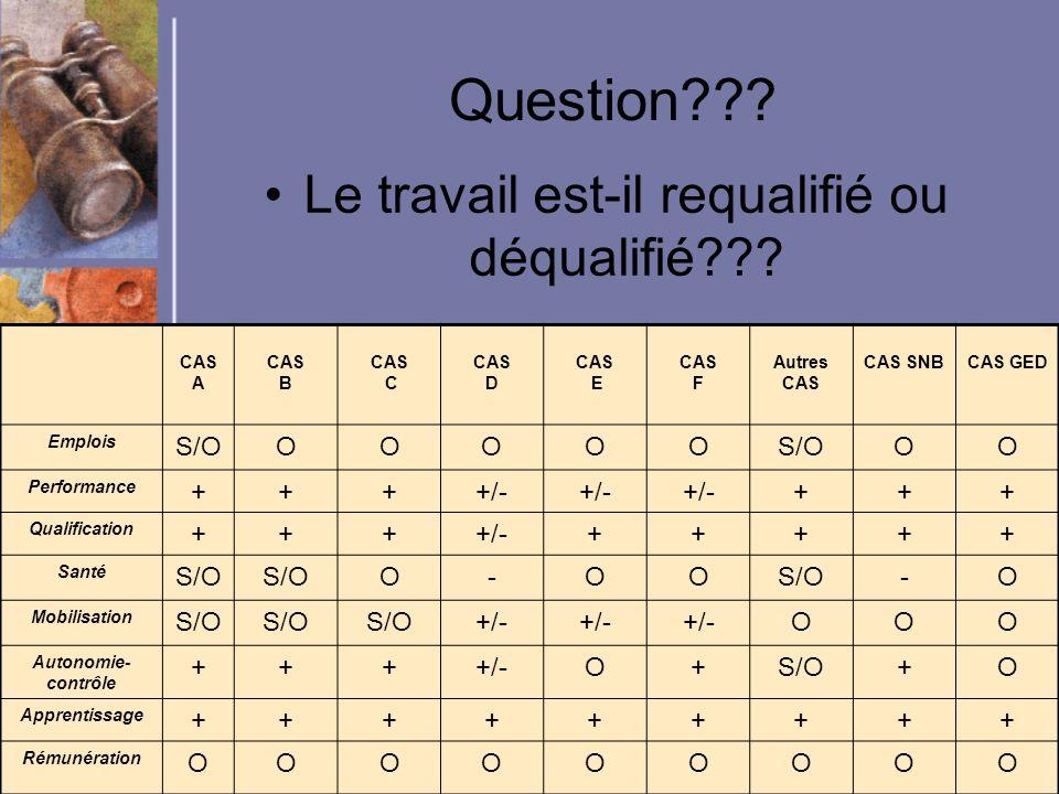 Michel Audet, SOFAD, 1 juin 2005 Question??? Le travail est-il requalifié ou déqualifié??? CAS A CAS B CAS C CAS D CAS E CAS F Autres CAS CAS SNBCAS G