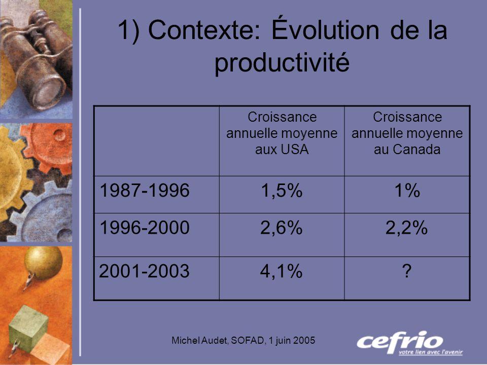 Michel Audet, SOFAD, 1 juin 2005 1) Contexte: Évolution de la productivité Croissance annuelle moyenne aux USA Croissance annuelle moyenne au Canada 1