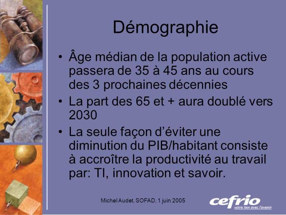Michel Audet, SOFAD, 1 juin 2005 Démographie Âge médian de la population active passera de 35 à 45 ans au cours des 3 prochaines décennies La part des