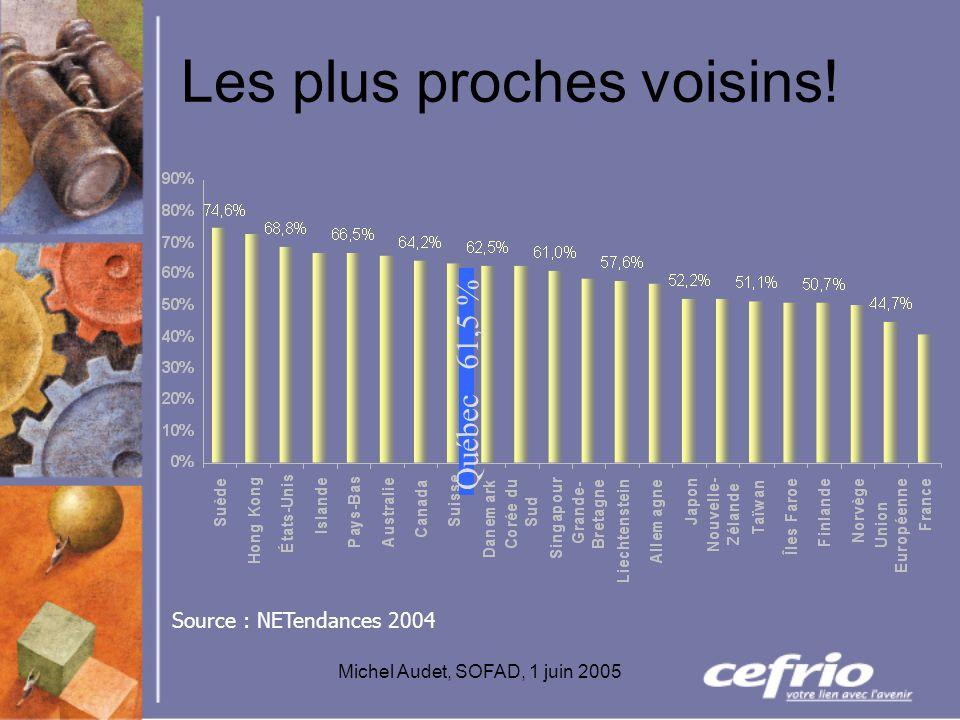 Michel Audet, SOFAD, 1 juin 2005 Les plus proches voisins! 61,5 % Québec Source : NETendances 2004