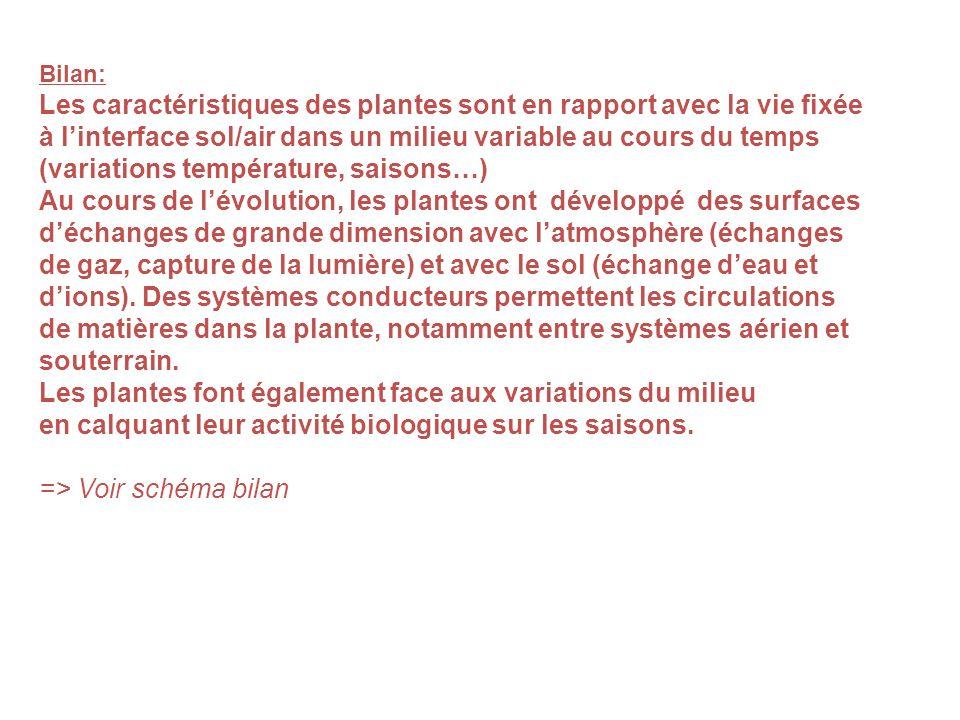 Bilan: Les caractéristiques des plantes sont en rapport avec la vie fixée à linterface sol/air dans un milieu variable au cours du temps (variations t