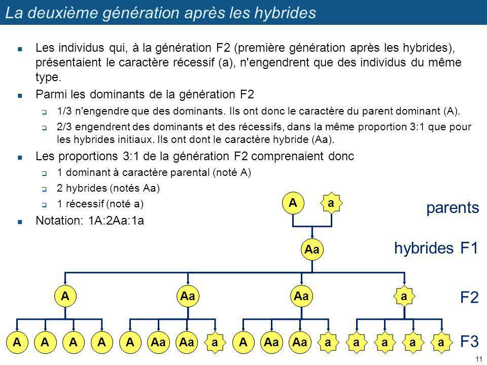 La deuxième génération après les hybrides Les individus qui, à la génération F2 (première génération après les hybrides), présentaient le caractère ré