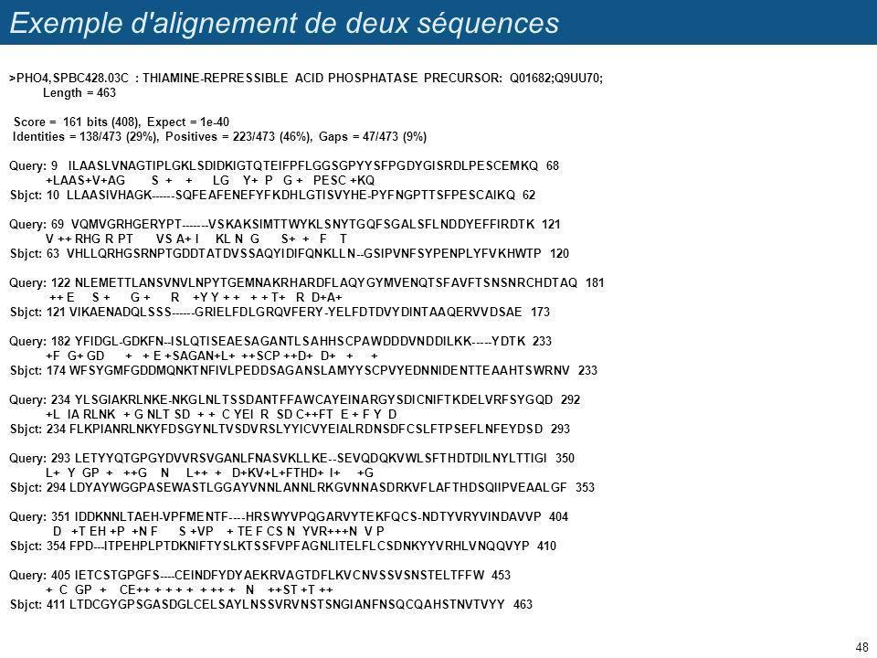 Exemple d'alignement de deux séquences 48 >PHO4,SPBC428.03C : THIAMINE-REPRESSIBLE ACID PHOSPHATASE PRECURSOR: Q01682;Q9UU70; Length = 463 Score = 161