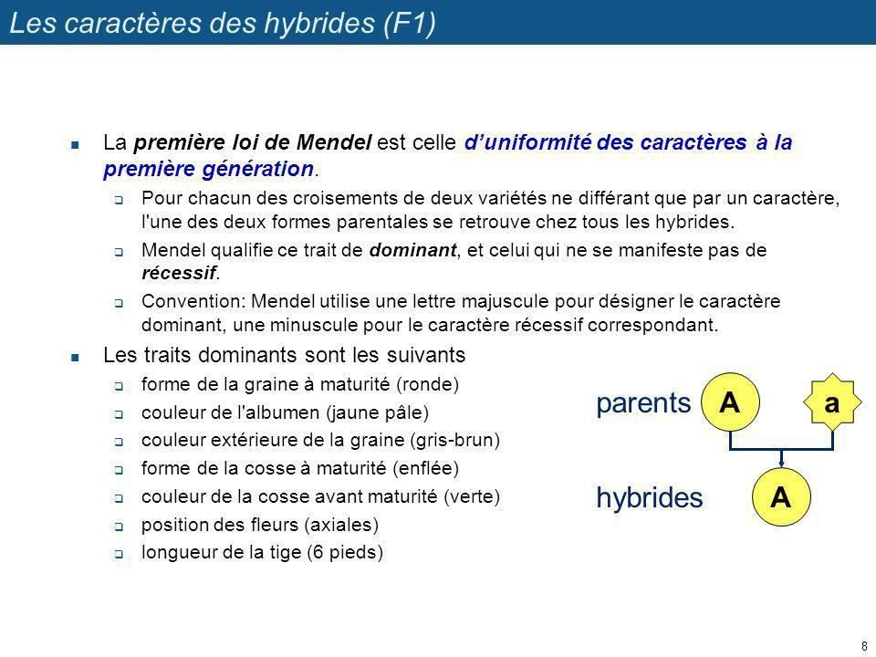 Les caractères des hybrides (F1) La première loi de Mendel est celle duniformité des caractères à la première génération. Pour chacun des croisements