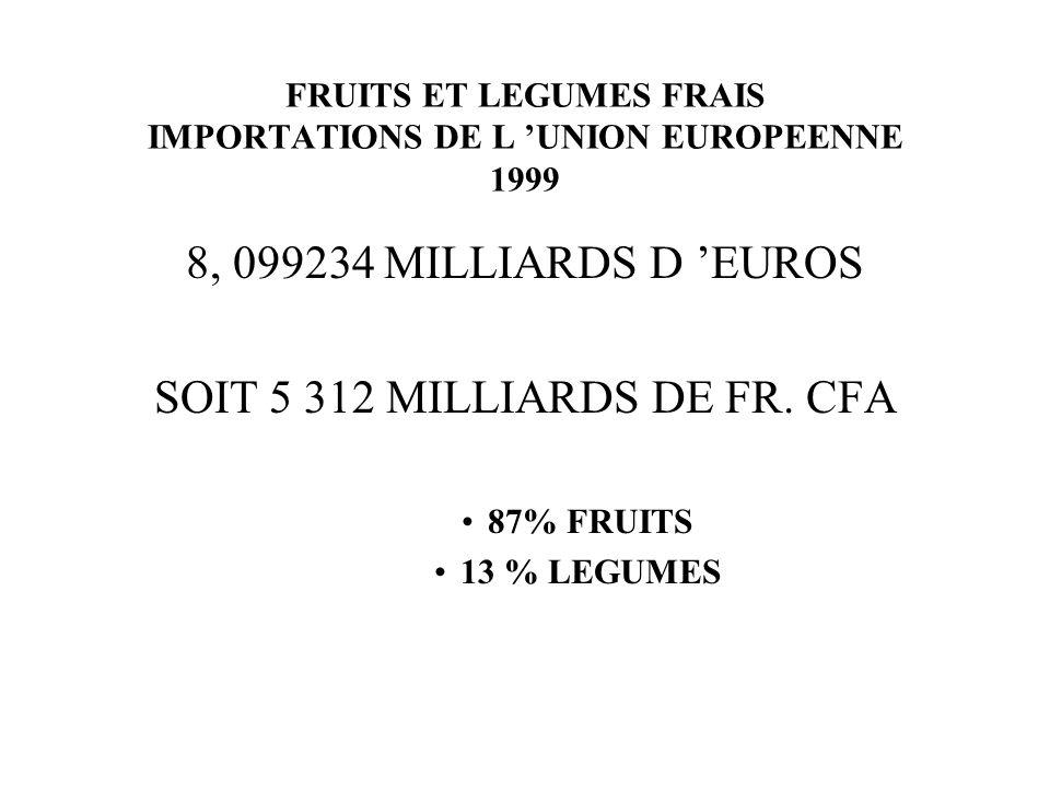 FRUITS ET LEGUMES FRAIS IMPORTATIONS DE L UNION EUROPEENNE 1999 8, 099234 MILLIARDS D EUROS SOIT 5 312 MILLIARDS DE FR. CFA 87% FRUITS 13 % LEGUMES