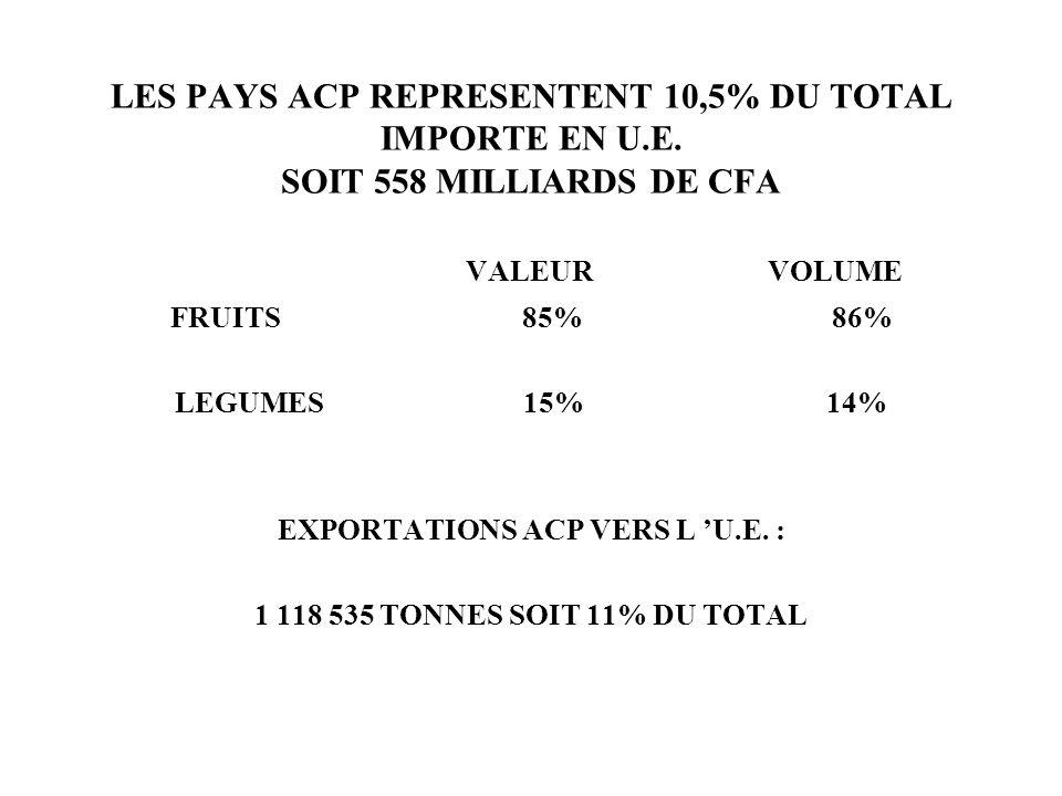 LES PAYS ACP REPRESENTENT 10,5% DU TOTAL IMPORTE EN U.E. SOIT 558 MILLIARDS DE CFA VALEUR VOLUME FRUITS 85% 86% LEGUMES 15% 14% EXPORTATIONS ACP VERS