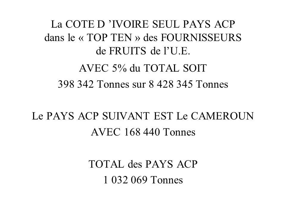 La COTE D IVOIRE SEUL PAYS ACP dans le « TOP TEN » des FOURNISSEURS de FRUITS de lU.E. AVEC 5% du TOTAL SOIT 398 342 Tonnes sur 8 428 345 Tonnes Le PA