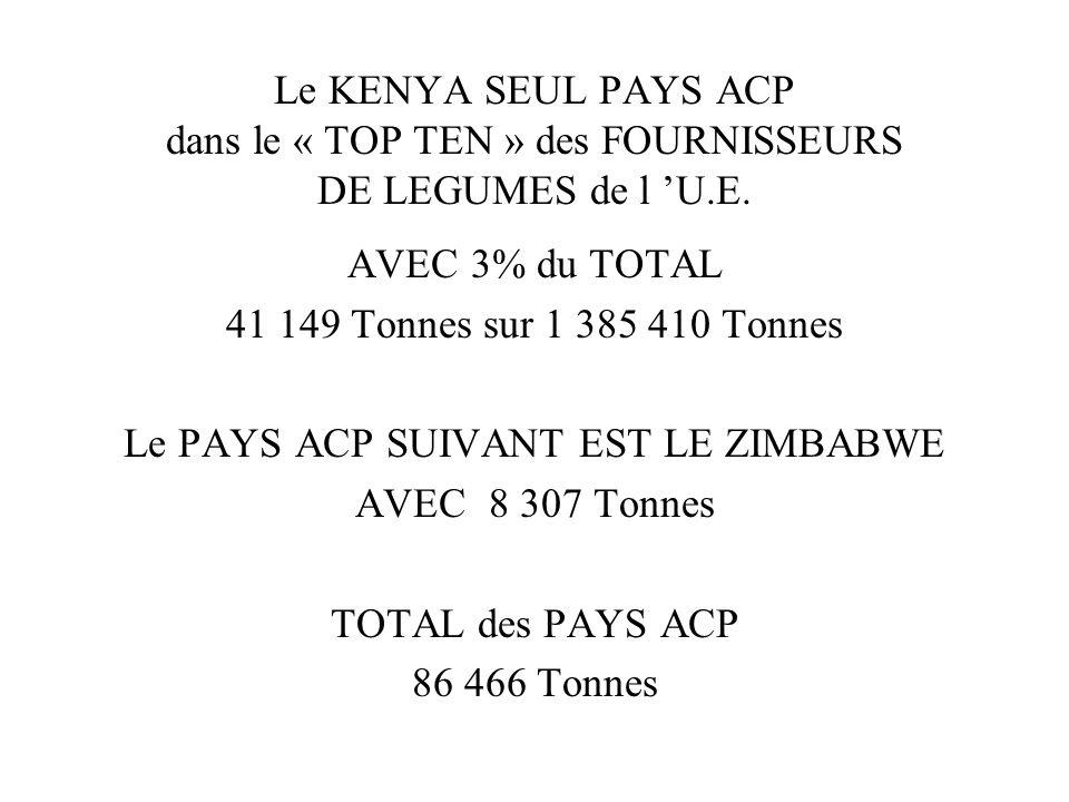 Le KENYA SEUL PAYS ACP dans le « TOP TEN » des FOURNISSEURS DE LEGUMES de l U.E. AVEC 3% du TOTAL 41 149 Tonnes sur 1 385 410 Tonnes Le PAYS ACP SUIVA