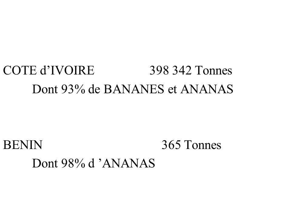 COTE dIVOIRE 398 342 Tonnes Dont 93% de BANANES et ANANAS BENIN 365 Tonnes Dont 98% d ANANAS