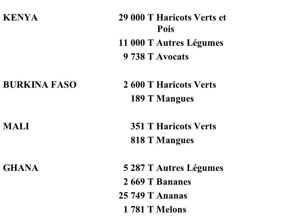 KENYA29 000 T Haricots Verts et Pois 11 000 T Autres Légumes 9 738 T Avocats BURKINA FASO 2 600 T Haricots Verts 189 T Mangues MALI 351 T Haricots Ver