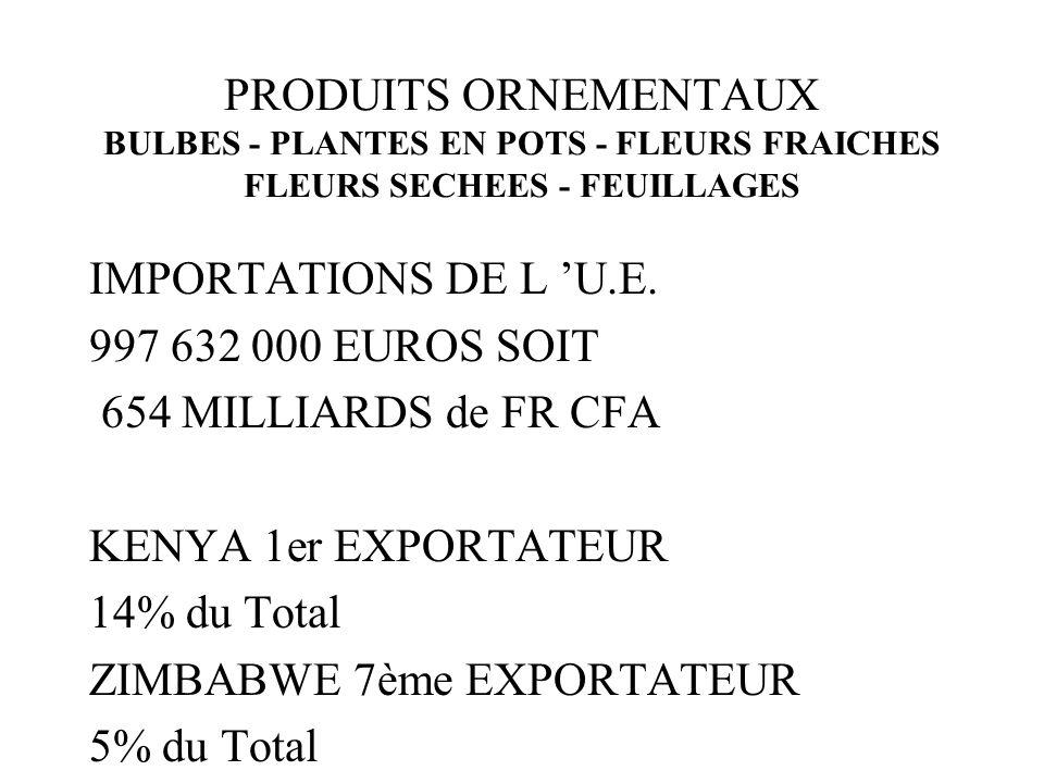 PRODUITS ORNEMENTAUX BULBES - PLANTES EN POTS - FLEURS FRAICHES FLEURS SECHEES - FEUILLAGES IMPORTATIONS DE L U.E. 997 632 000 EUROS SOIT 654 MILLIARD