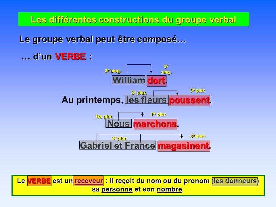 Les différentes constructions du groupe verbal Le groupe verbal peut être composé… … dun VERBE : dort William dort.