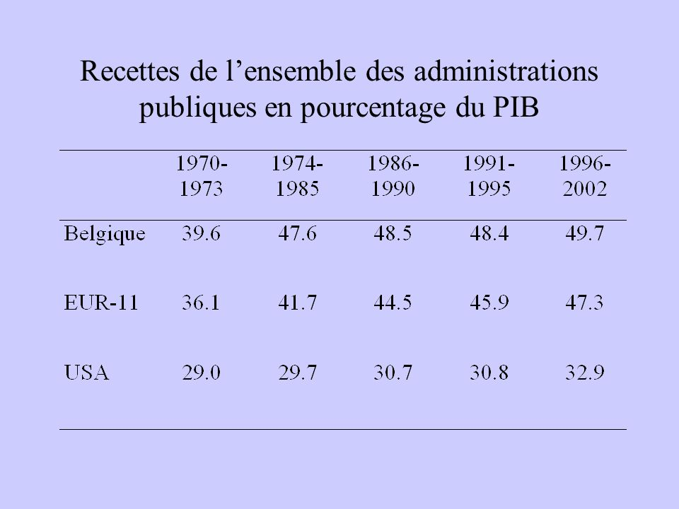 Recettes de lensemble des administrations publiques en pourcentage du PIB