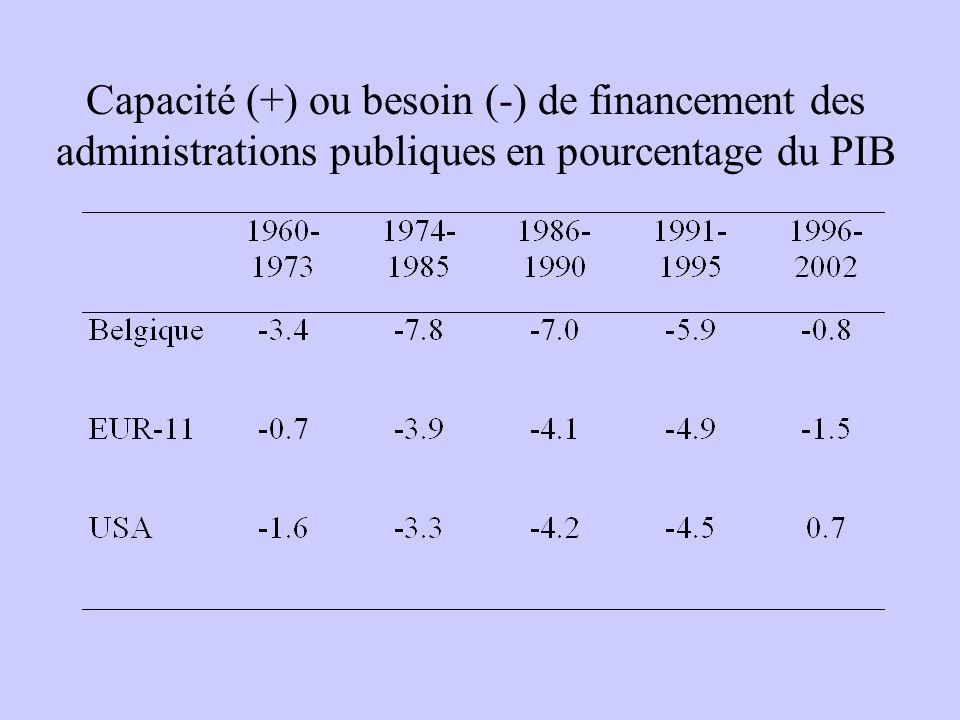 Capacité (+) ou besoin (-) de financement des administrations publiques en pourcentage du PIB