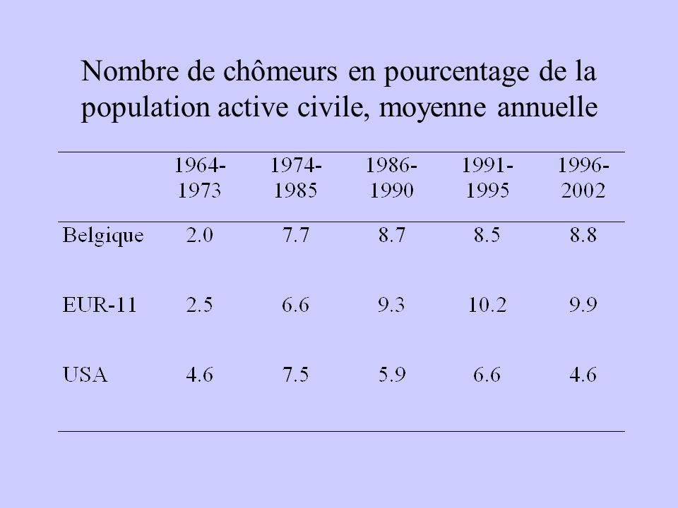 Nombre de chômeurs en pourcentage de la population active civile, moyenne annuelle