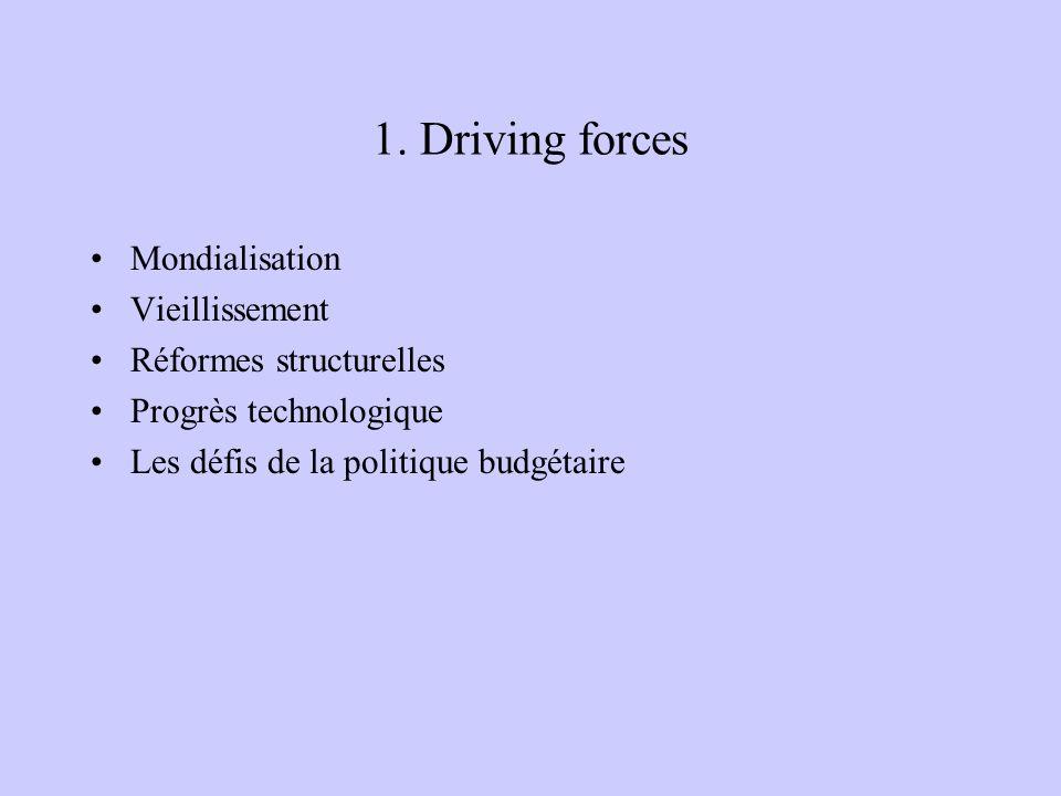 1. Driving forces Mondialisation Vieillissement Réformes structurelles Progrès technologique Les défis de la politique budgétaire