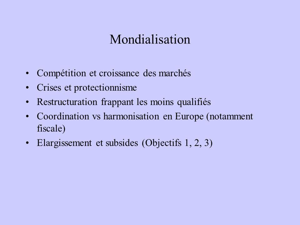 Mondialisation Compétition et croissance des marchés Crises et protectionnisme Restructuration frappant les moins qualifiés Coordination vs harmonisation en Europe (notamment fiscale) Elargissement et subsides (Objectifs 1, 2, 3)