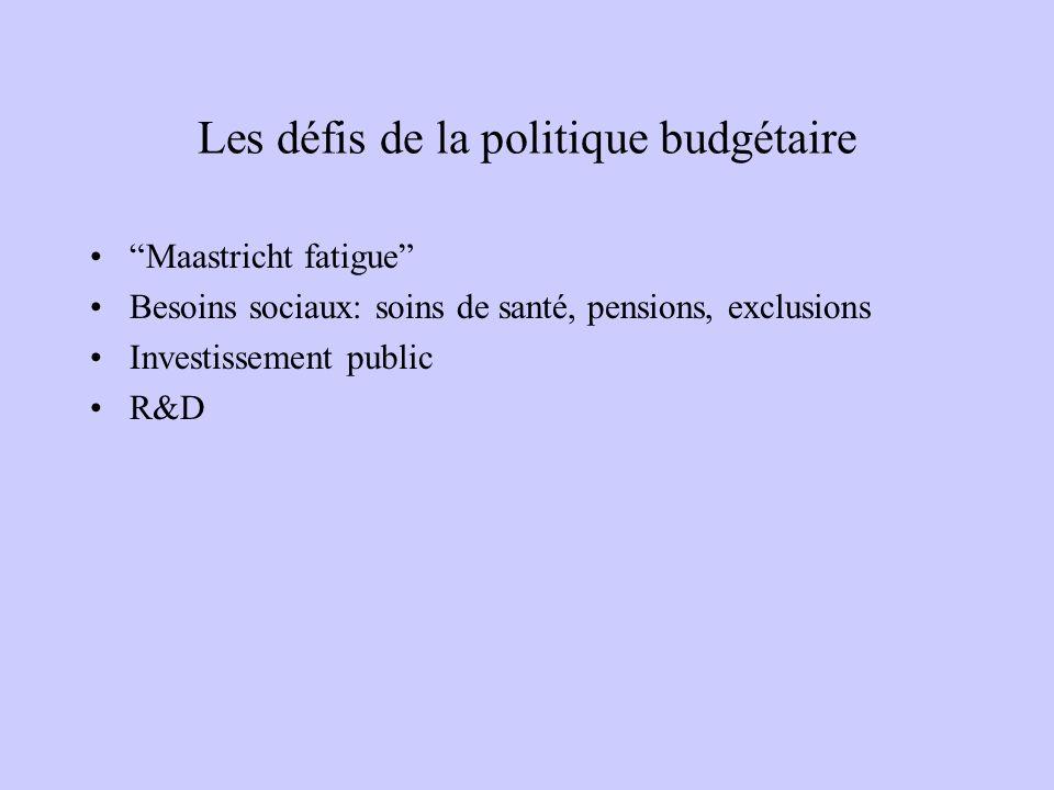 Les défis de la politique budgétaire Maastricht fatigue Besoins sociaux: soins de santé, pensions, exclusions Investissement public R&D