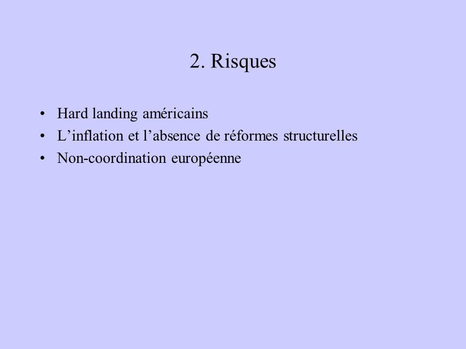2. Risques Hard landing américains Linflation et labsence de réformes structurelles Non-coordination européenne