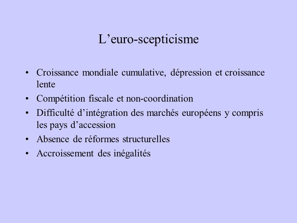 Leuro-scepticisme Croissance mondiale cumulative, dépression et croissance lente Compétition fiscale et non-coordination Difficulté dintégration des marchés européens y compris les pays daccession Absence de réformes structurelles Accroissement des inégalités