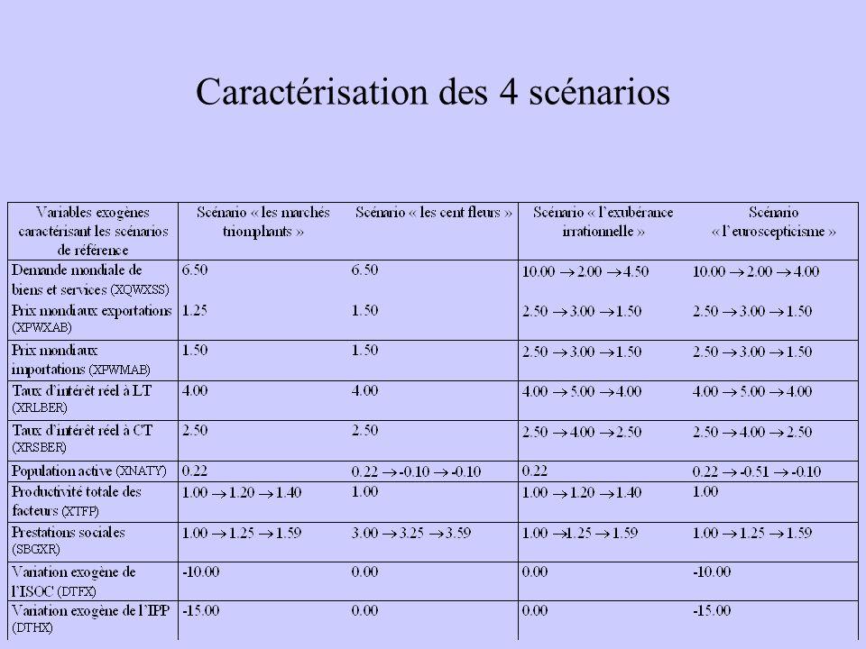 Caractérisation des 4 scénarios