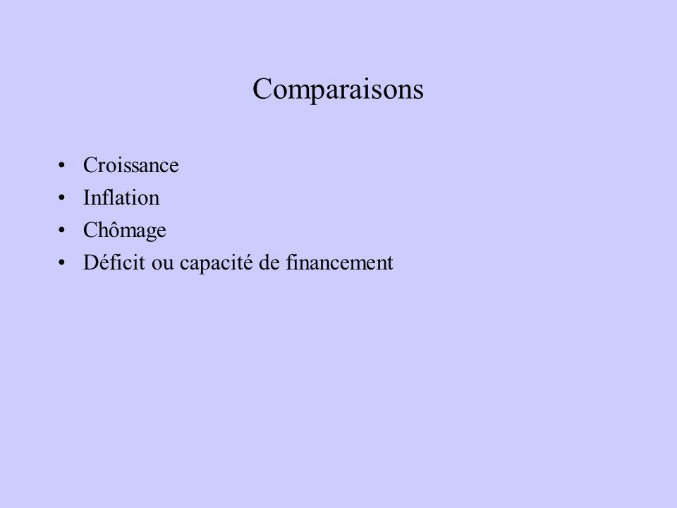 Comparaisons Croissance Inflation Chômage Déficit ou capacité de financement