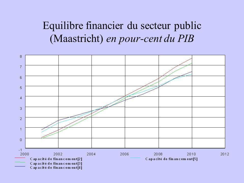 Equilibre financier du secteur public (Maastricht) en pour-cent du PIB