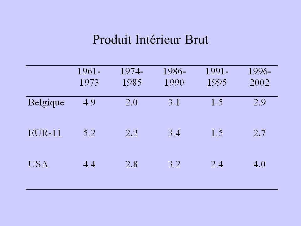 Produit Intérieur Brut