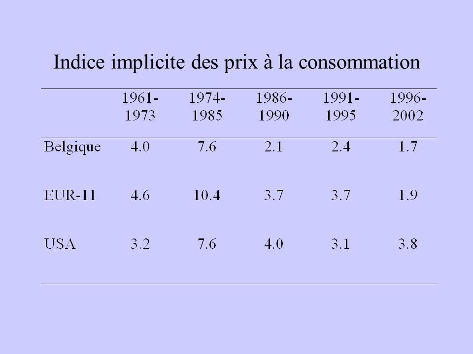Indice implicite des prix à la consommation