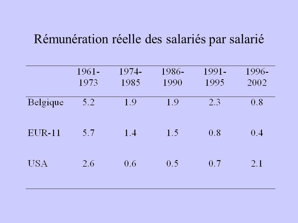 Rémunération réelle des salariés par salarié