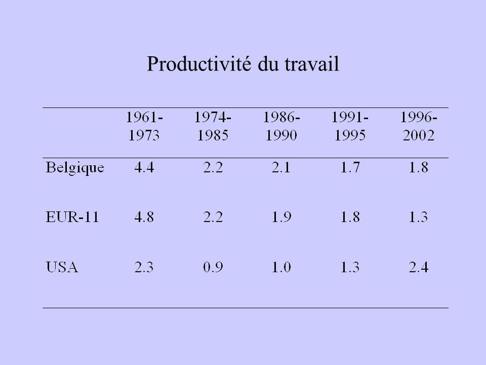Productivité du travail