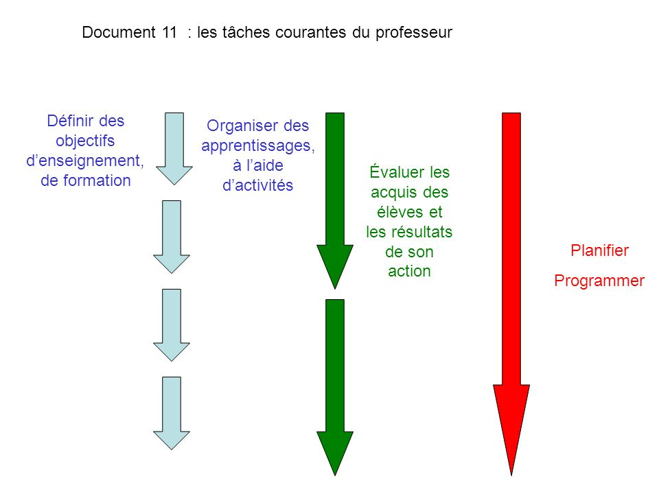 Définir des objectifs denseignement, de formation Document 11 : les tâches courantes du professeur Organiser des apprentissages, à laide dactivités Év