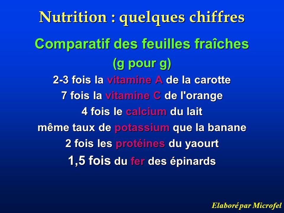 Nutrition : quelques chiffres Comparatif des feuilles fraîches (g pour g) 2-3 fois la vitamine A de la carotte 7 fois la vitamine C de l'orange 4 fois