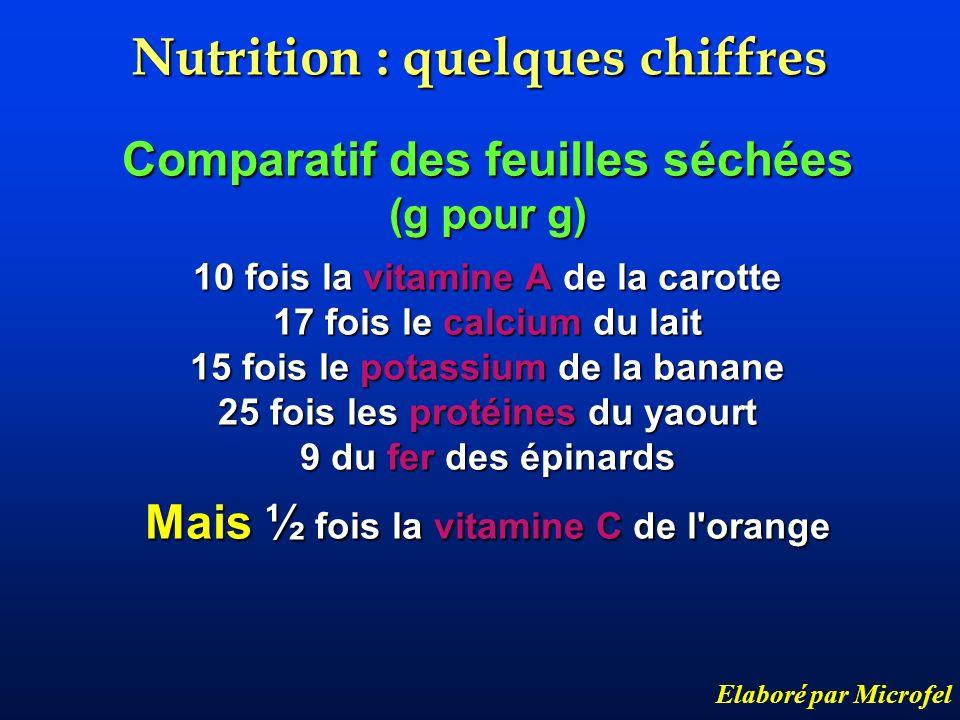 Nutrition : quelques chiffres Comparatif des feuilles séchées (g pour g) 10 fois la vitamine A de la carotte 17 fois le calcium du lait 15 fois le pot