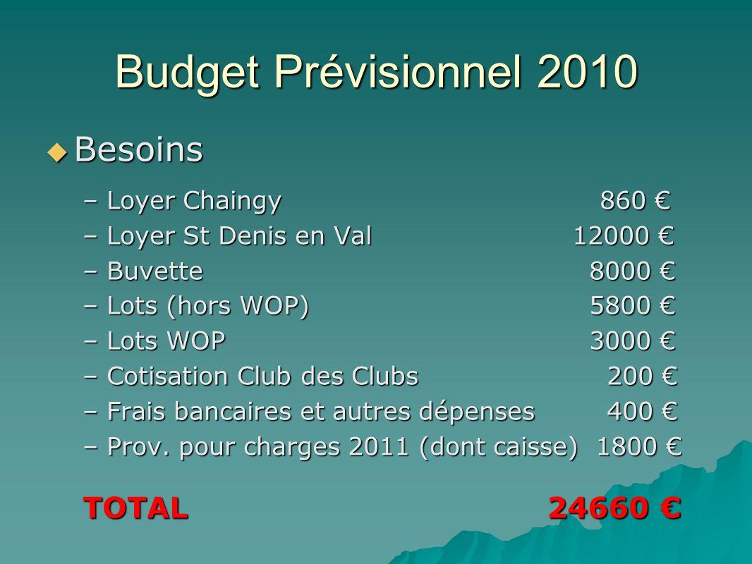 Budget Prévisionnel 2010 Besoins Besoins –Loyer Chaingy 860 –Loyer Chaingy 860 –Loyer St Denis en Val 12000 –Loyer St Denis en Val 12000 –Buvette 8000 –Buvette 8000 –Lots (hors WOP) 5800 –Lots (hors WOP) 5800 –Lots WOP 3000 –Lots WOP 3000 –Cotisation Club des Clubs 200 –Cotisation Club des Clubs 200 –Frais bancaires et autres dépenses 400 –Frais bancaires et autres dépenses 400 –Prov.