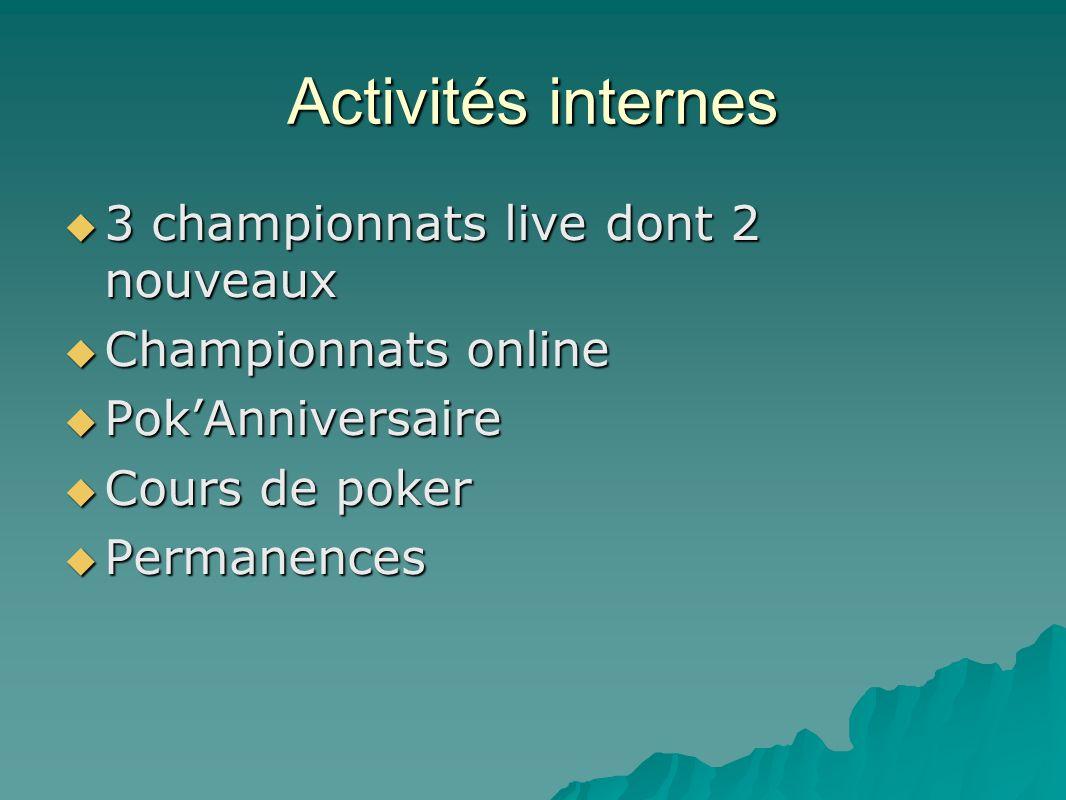 Activités internes 3 championnats live dont 2 nouveaux 3 championnats live dont 2 nouveaux Championnats online Championnats online PokAnniversaire PokAnniversaire Cours de poker Cours de poker Permanences Permanences