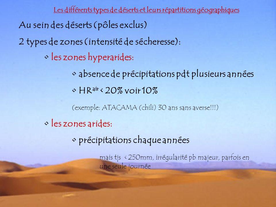 Les différents types de déserts et leurs répartitions géographiques Au sein des déserts (pôles exclus) 2 types de zones (intensité de sécheresse): les