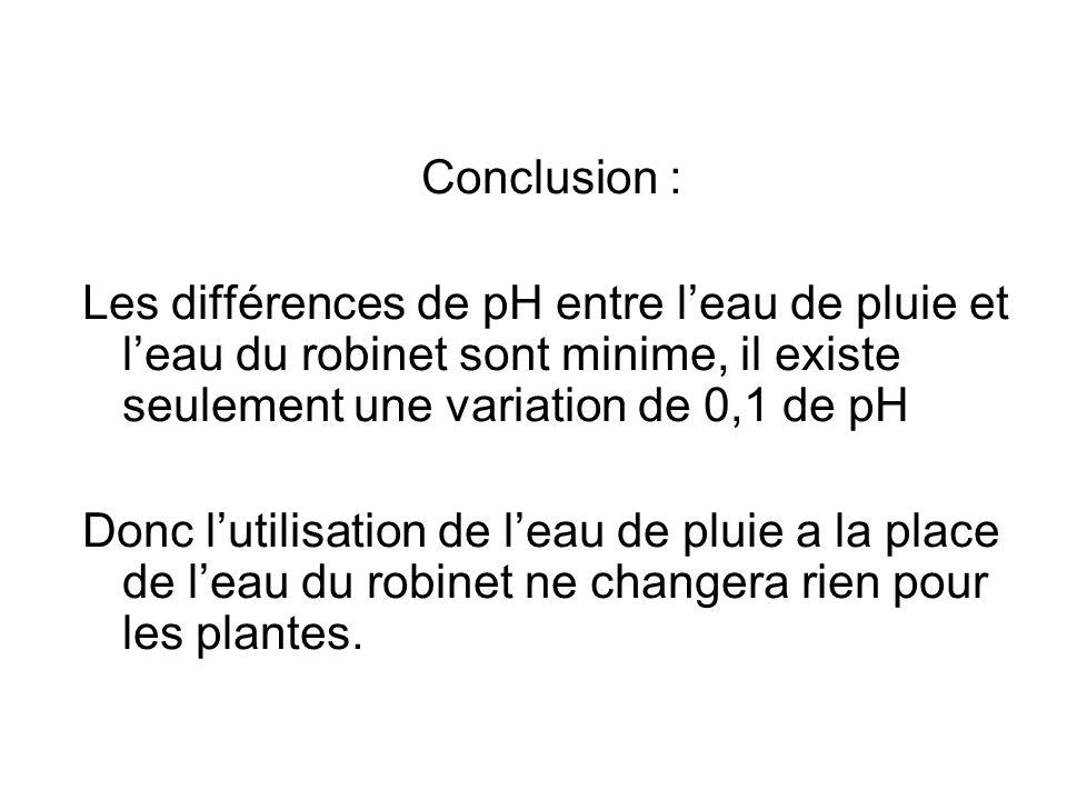 Conclusion : Les différences de pH entre leau de pluie et leau du robinet sont minime, il existe seulement une variation de 0,1 de pH Donc lutilisatio
