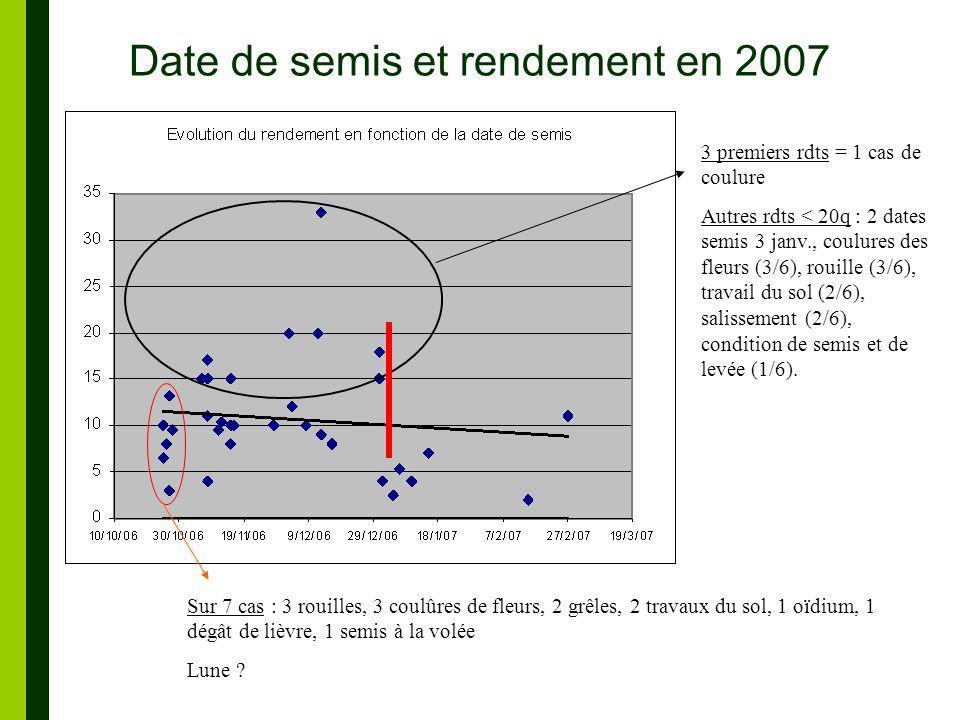 Date de semis et rendement en 2007 3 premiers rdts = 1 cas de coulure Autres rdts < 20q : 2 dates semis 3 janv., coulures des fleurs (3/6), rouille (3/6), travail du sol (2/6), salissement (2/6), condition de semis et de levée (1/6).